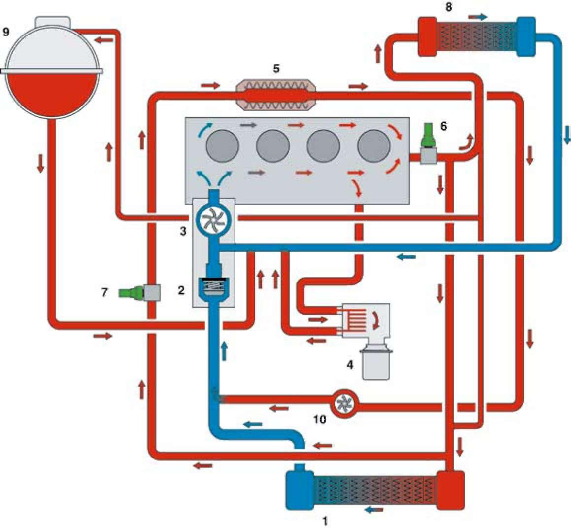 Почему большое давление в системе охлаждения двигателя